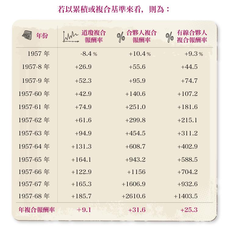 1968-巴菲特給股東的信-圖表_3