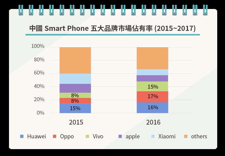 中國手機品牌的雄心壯志-06