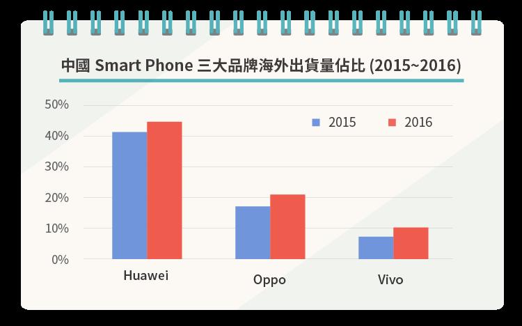 中國手機品牌的雄心壯志-07