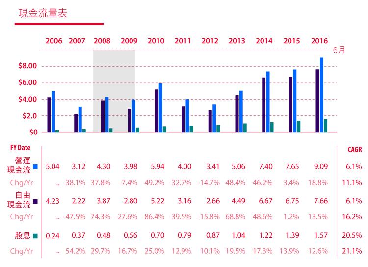 價值投資獵人之EPS成長型低於合理價的CAH卡地納健康-14