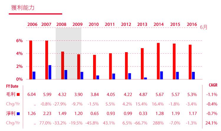 價值投資獵人之EPS成長型低於合理價的CAH卡地納健康-15