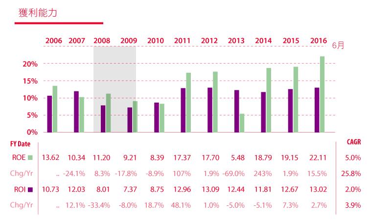 價值投資獵人之EPS成長型低於合理價的CAH卡地納健康-16