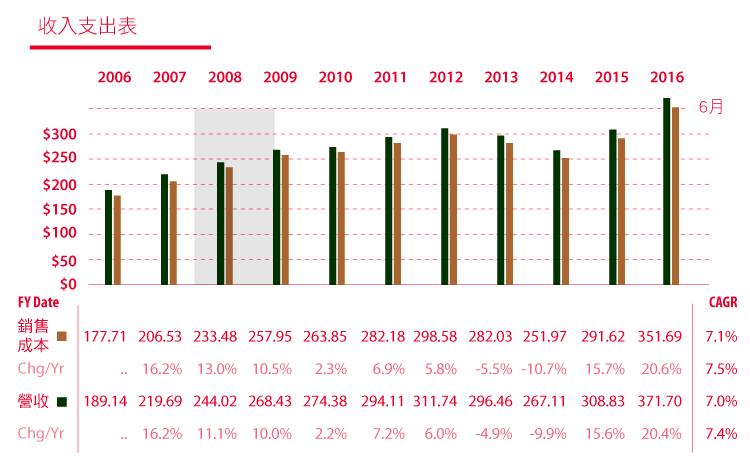 價值投資獵人之EPS成長型低於合理價的CAH卡地納健康-17