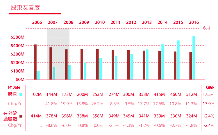 價值投資獵人之EPS成長型低於合理價的CAH卡地納健康-18