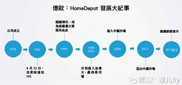 全球最大的家居建材連鎖超市 HomeDepot 為何在中國市場失敗?-04