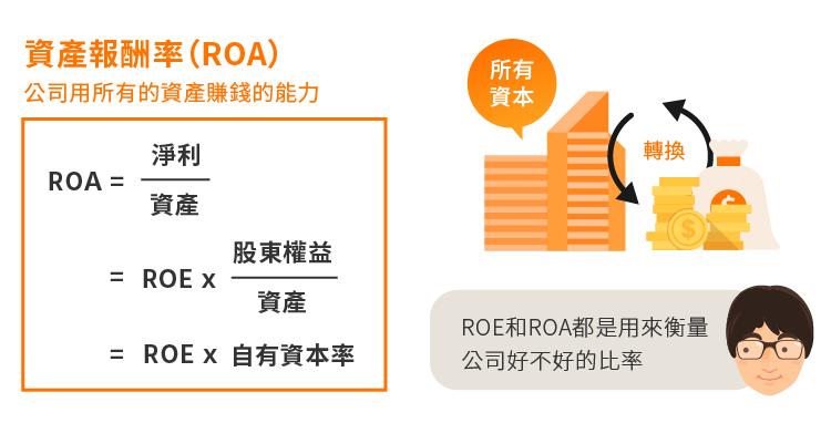 本益比、ROE及ROA的意義-06