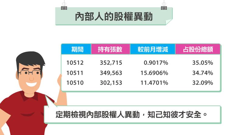 紙箱王榮成大漲,內部人股權異動透先機。 -03