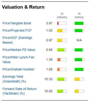 Valuation & Return