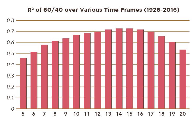 如何合理的預估投資組合的未來投資報酬率-06