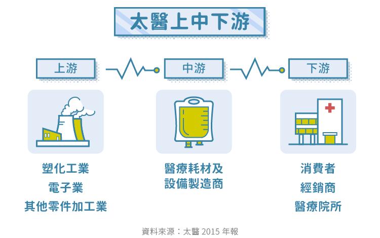 臺灣醫療耗材龍頭-4126太醫_內文圖-10