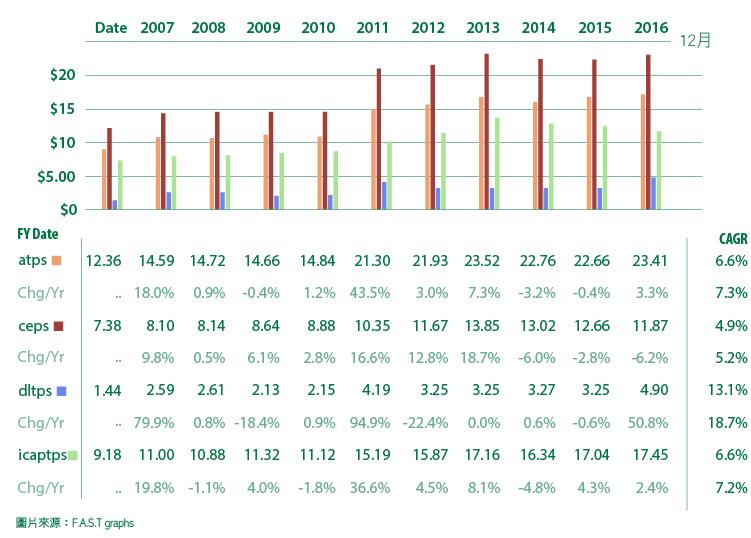 追日GUCCI)價值投資獵人之股息成長低於合理價的VFC-06