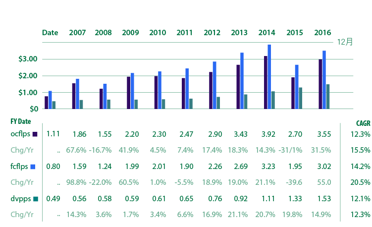 追日GUCCI)價值投資獵人之股息成長低於合理價的VFC-07