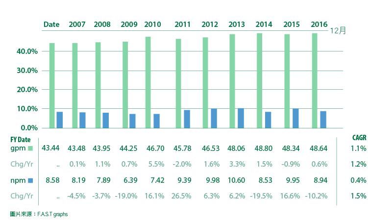 追日GUCCI)價值投資獵人之股息成長低於合理價的VFC-08