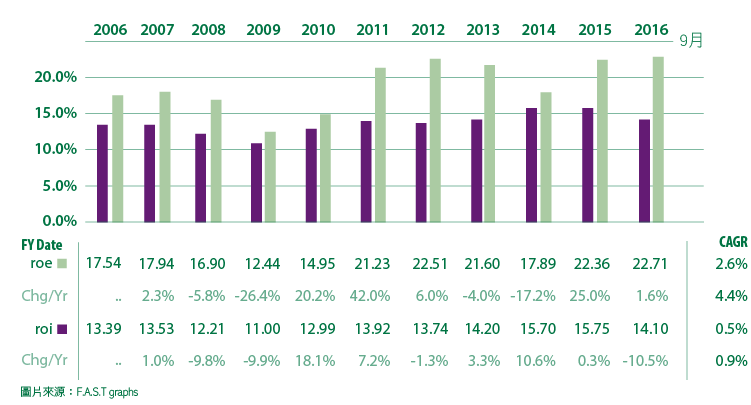 追日GUCCI)價值投資獵人之股息成長低於合理價的VFC-09