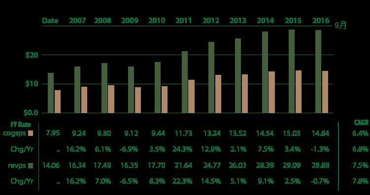 追日GUCCI)價值投資獵人之股息成長低於合理價的VFC-10