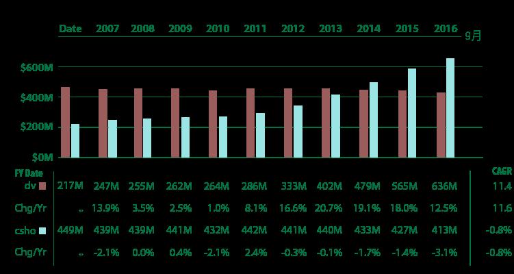 追日GUCCI)價值投資獵人之股息成長低於合理價的VFC-11