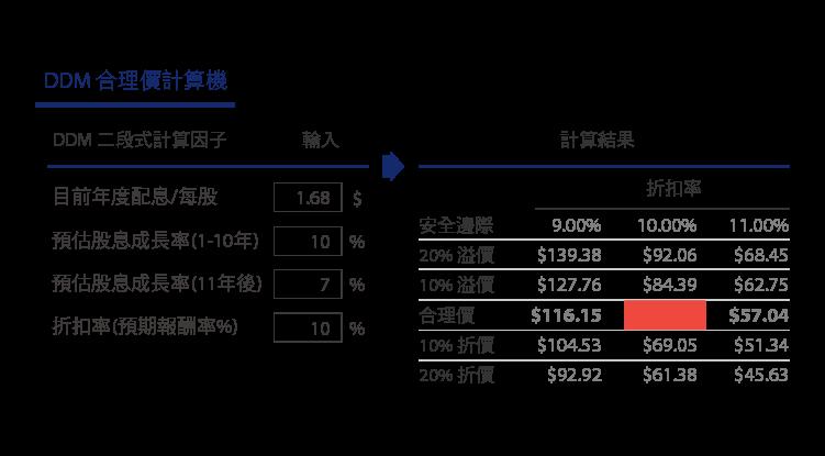 追日GUCCI)價值投資獵人之股息成長低於合理價的VFC-14