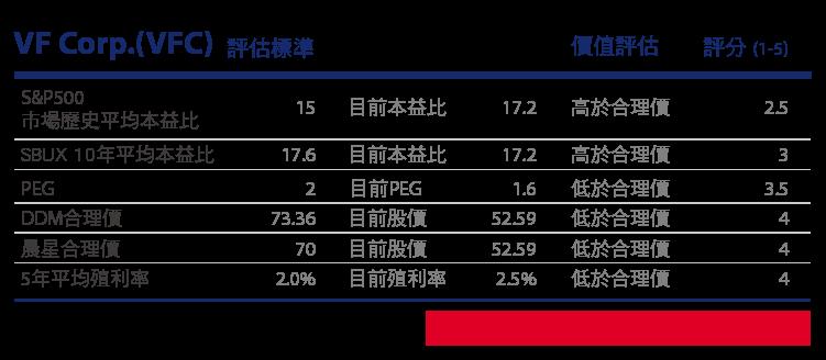 追日GUCCI)價值投資獵人之股息成長低於合理價的VFC-15