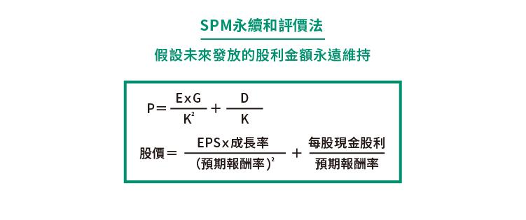 Aaron)淺談股票評價模型:GGM與SPM_內文圖01 複本