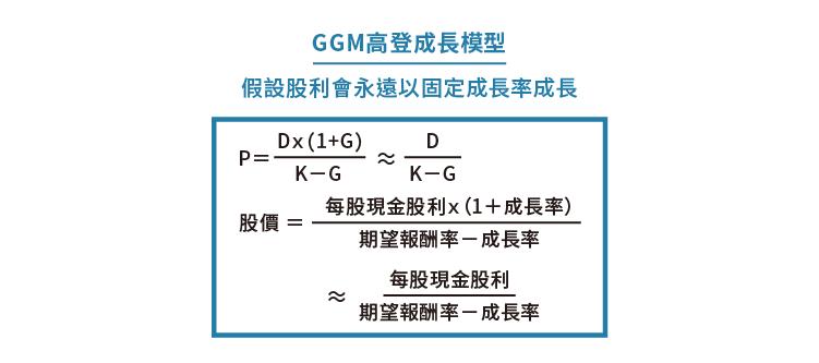Aaron)淺談股票評價模型:GGM與SPM_內文圖01