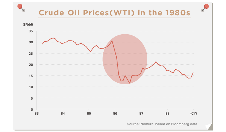 Huber)看油價波動 投資人必知的石油歷史-03