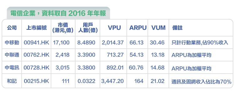估值基礎入門系列(終) - UVM 用戶價值倍數 -06