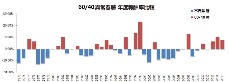 簡轉繁 雪球)40年量化研究-18