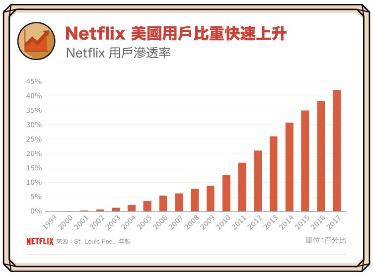 180511_影音串流霸主Netflix:乘著數位浪潮成功轉型_7