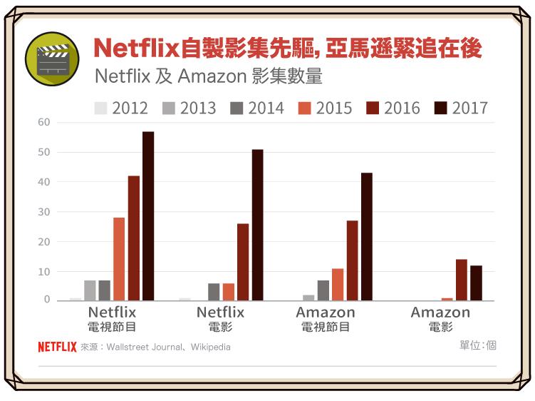 180511_影音串流霸主Netflix:乘著數位浪潮成功轉型_8