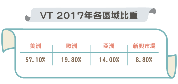ETF-美股財經)用ETF投資全世界概況-09