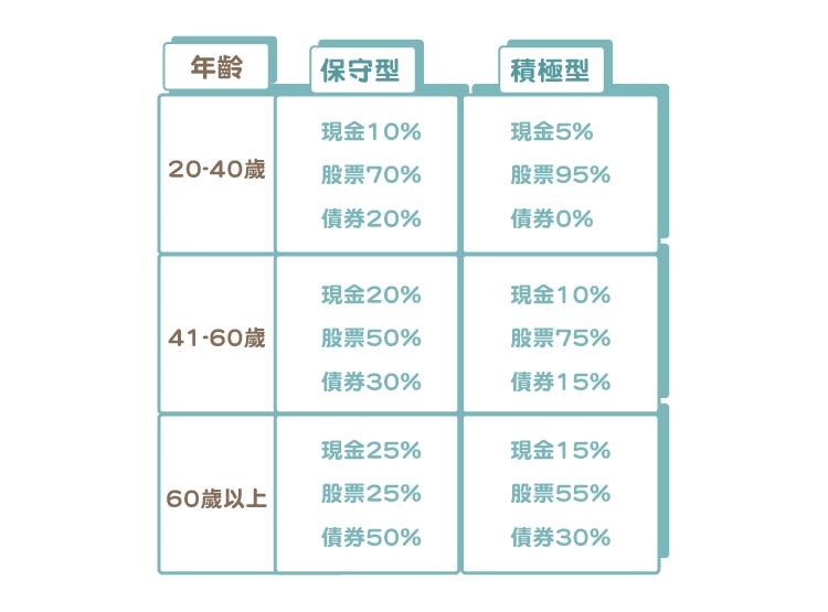 ETF-美股世界財經)致想投資成功的投資人 你該如何做資產配置-06