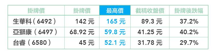 新股無蜜月-失去卡司效應的台灣生醫股-02