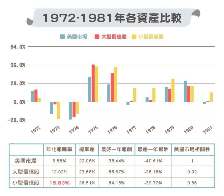 大型價值股 與 小型價值股 歷年比較-01