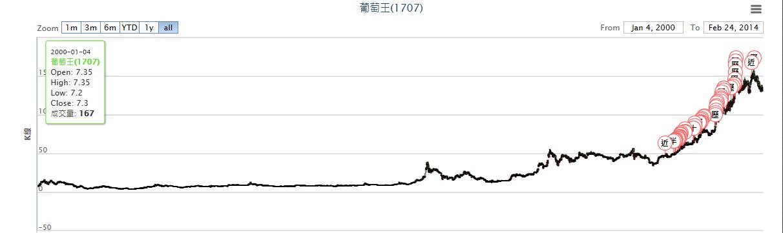 1707圖2000