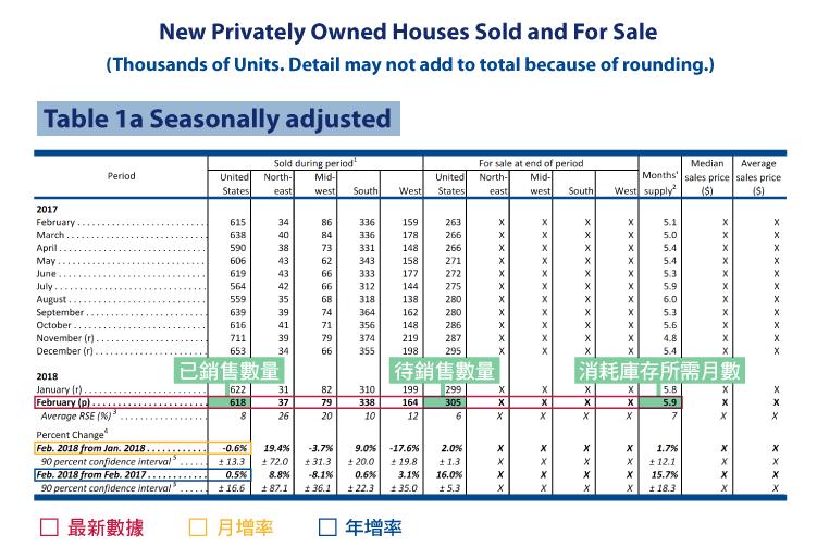 新屋銷售&成屋銷售_1-2