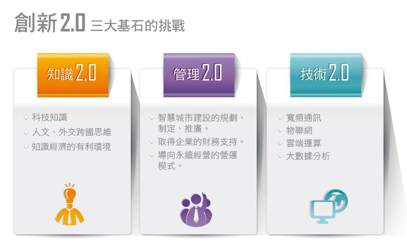 創新2.0典範-智慧城市的發展_01