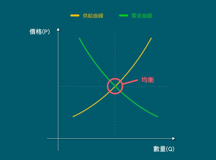 想學會投資,先瞭解怎麼分析市場供需 0410-01