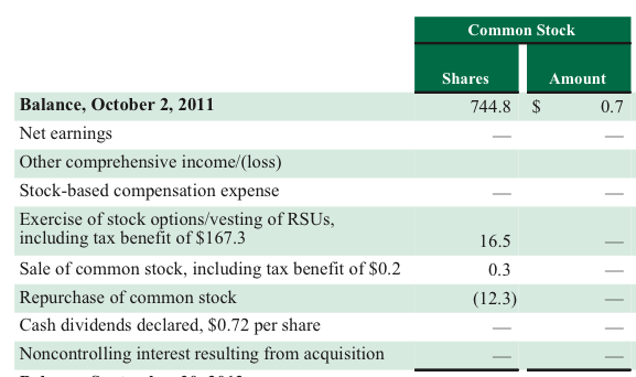 星巴克-股票選擇權