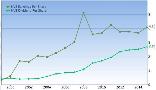 諾華EPS和每年發放股利的關係