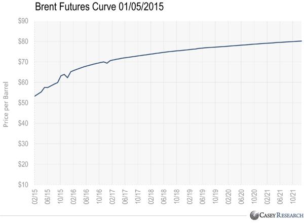 01-石油前進的曲線