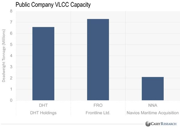 VLCC船隊