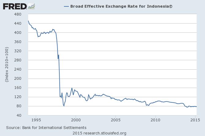 印尼實質有效匯率