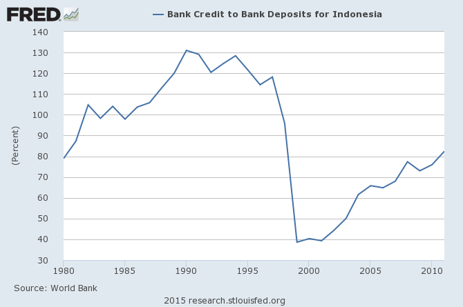 印尼銀行存貸比率