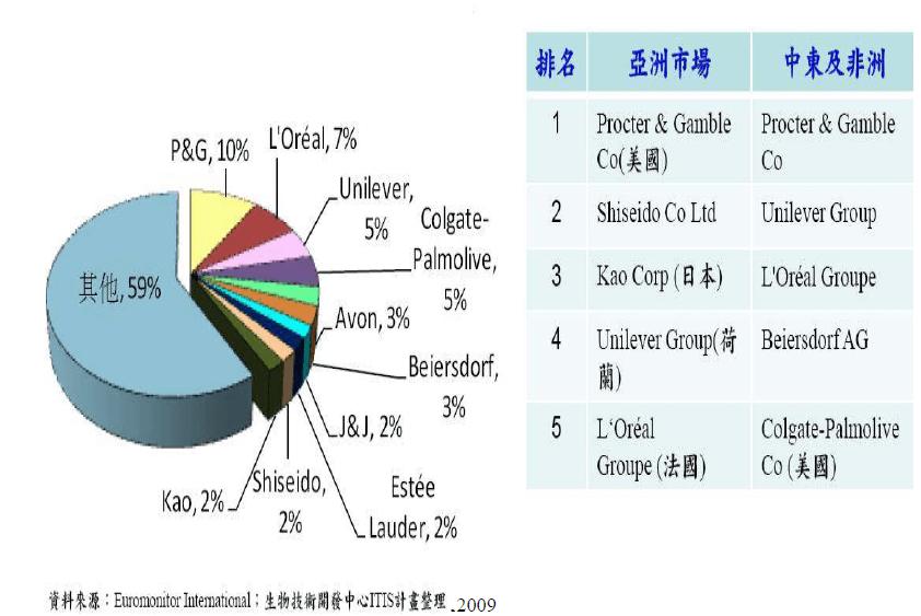 和康2009全球化妝品市場排名-4