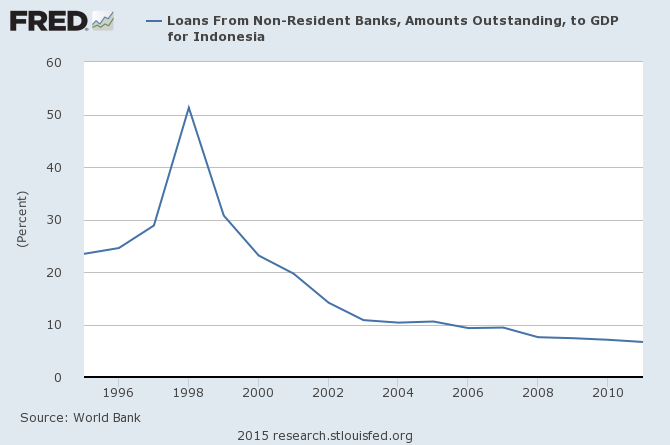外國銀行貸款占印尼GDP比例