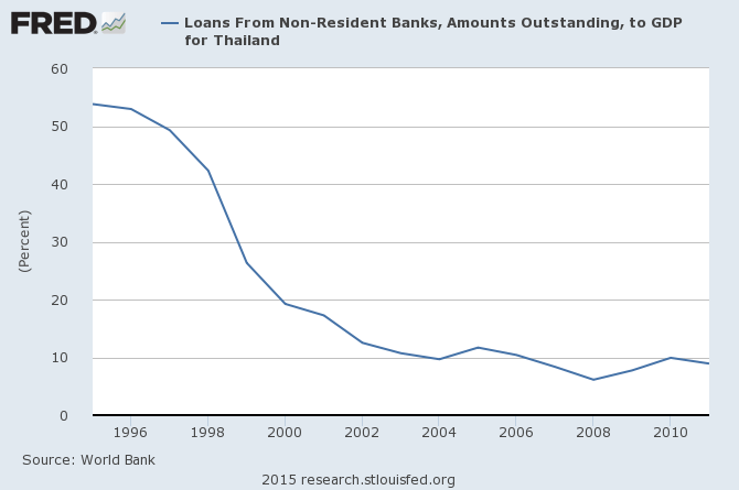 外國銀行貸款占泰國GDP比例