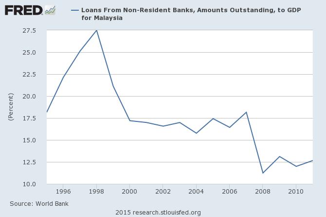 外國銀行貸款占馬來西亞GDP比例