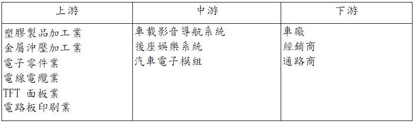 怡利電(2497)產業上中下游