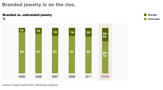 未來有品牌的珠寶所佔比率會提升
