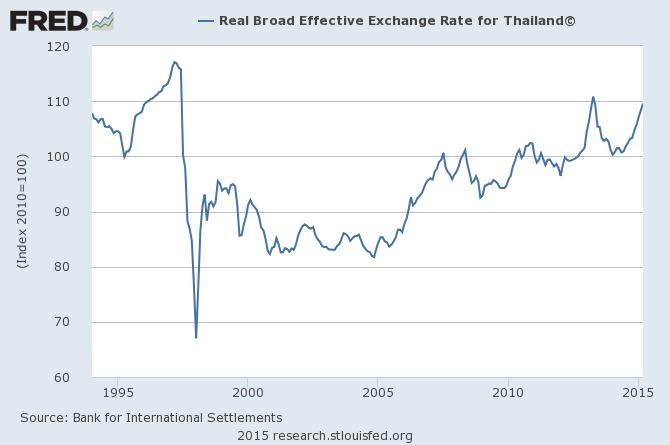 泰國實質有效匯率